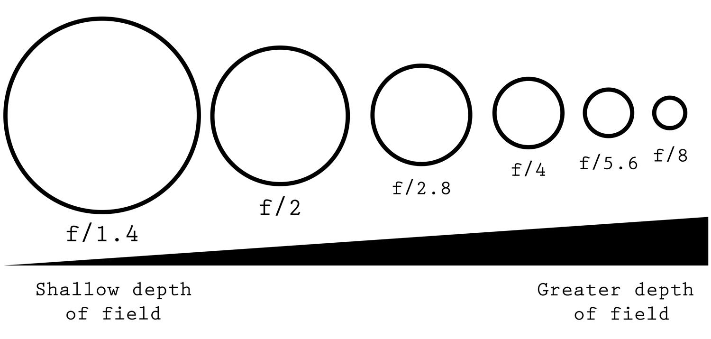 Diagrama de abertura de dados fotográficos