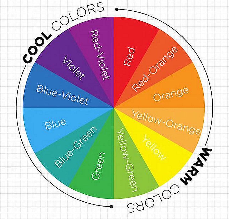 a roda de cores