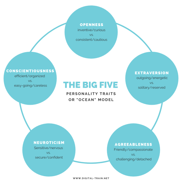 The Big Five Personality Traints Model Digital Train