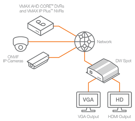 DW Spot™ Monitoring Module