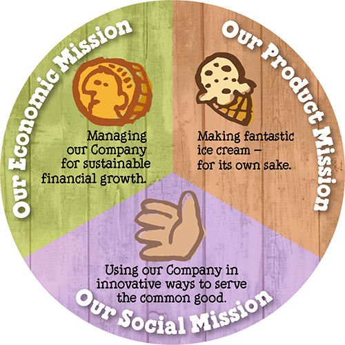 Ben & Jerry's economic, product, and social mission displayed in a pie chart and with their unique branding