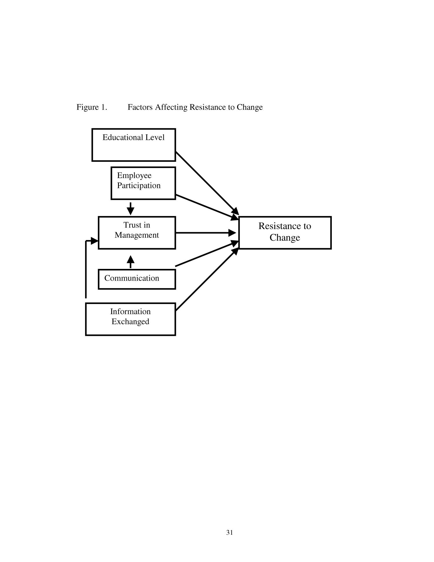Factors Affecting Resistance to Change: A Case Study of