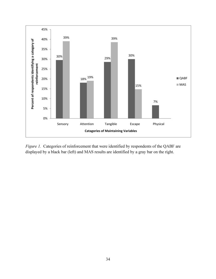 An Analysis of Interrater Agreement Between the Motivation