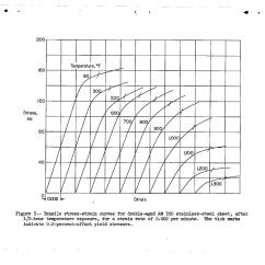 Stress Strain Diagram For Steel Data Flow Supermarket System Tensile Properties Of 17 7 Ph And Am 350