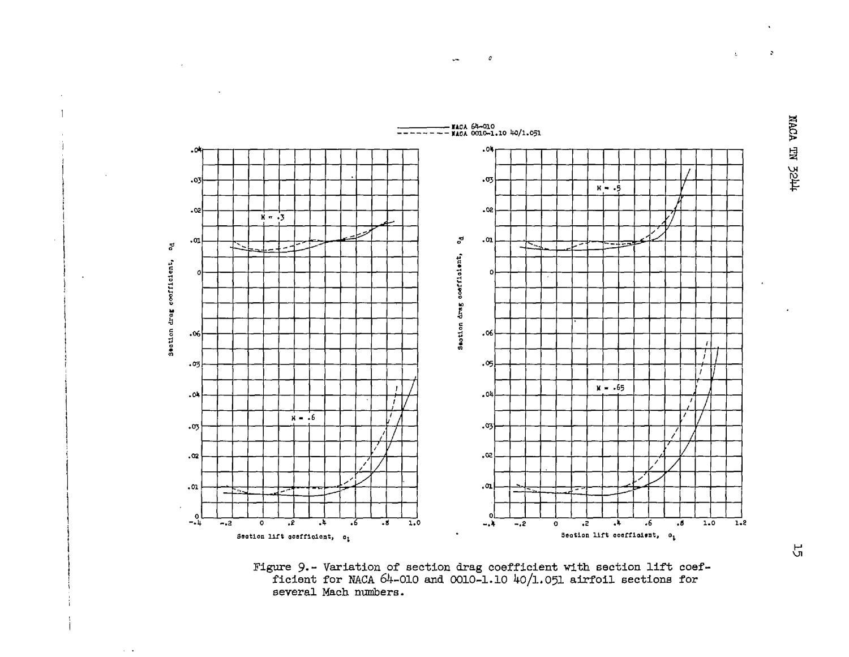 Aerodynamic characteristics of the NACA 64-010 and 0010-1