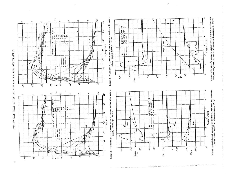 Characteristics of Clark Y airfoils of small aspect ratios