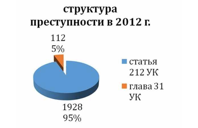 Структура киберпреступлений в 2012 году