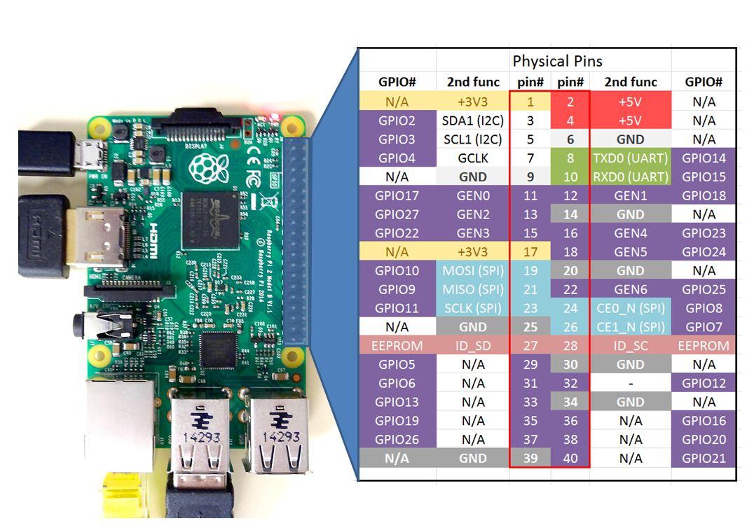 Raspberry Pi Wiringpi Ruby - Example Electrical Wiring Diagram •