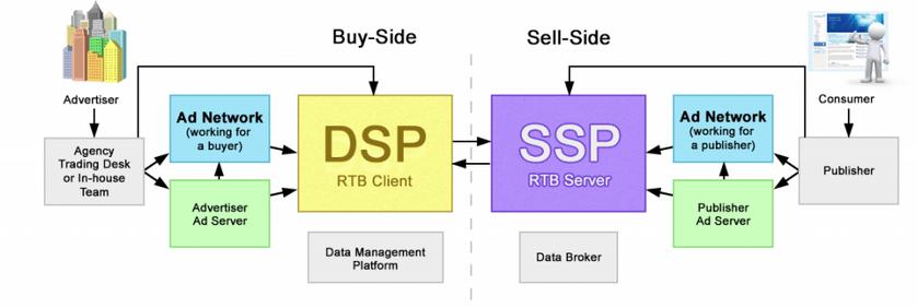 DSP VS SSP