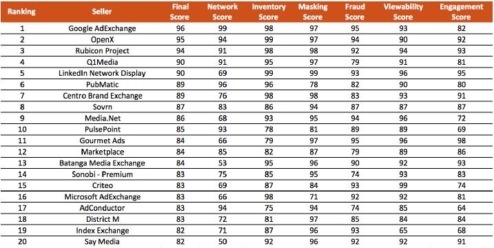 Pixalate March Rankings