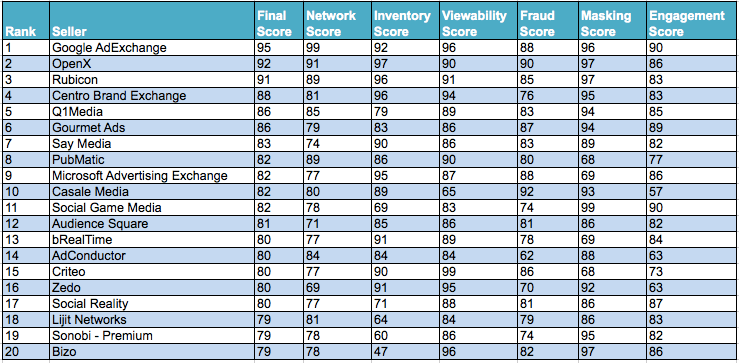 Pixalate RTB Rankings