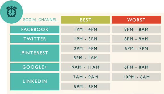 Best Times to Post on Social Media