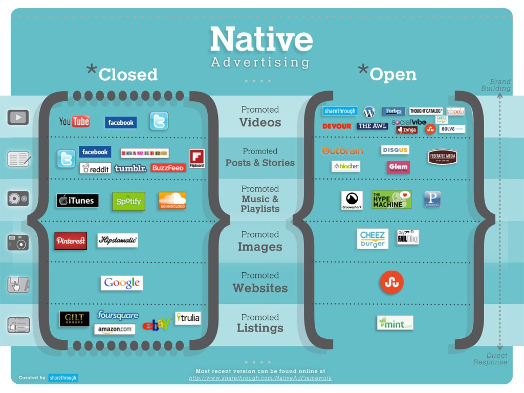 Native Advertising Closed and Open