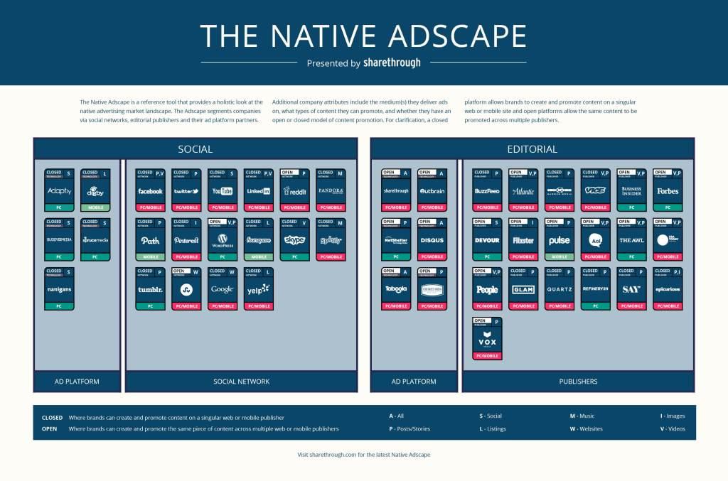 The Native Adscape