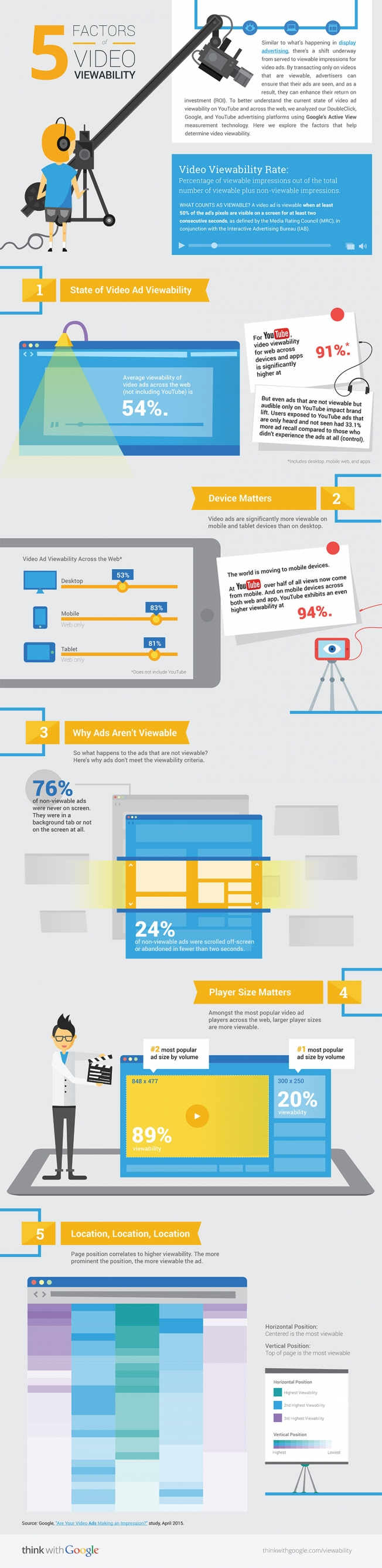 Infographic about video viewability