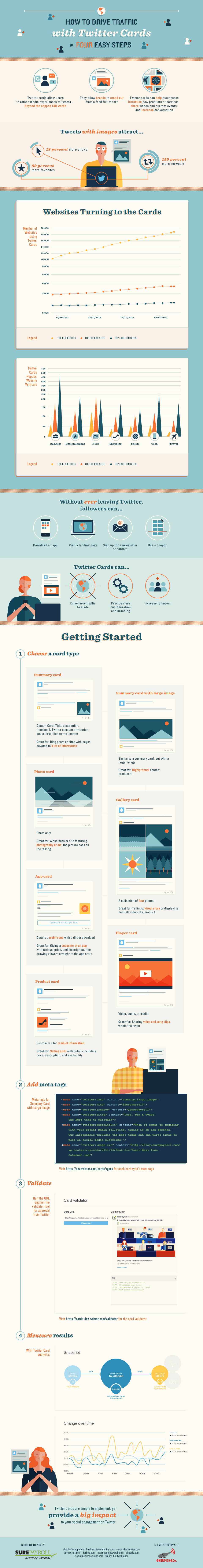 Twitter Cards Infographic
