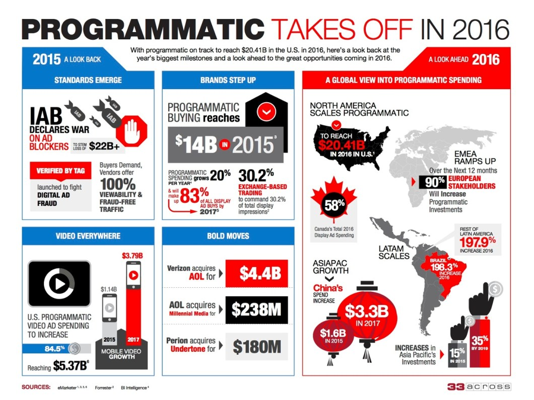33A_Programmatic_Infographic
