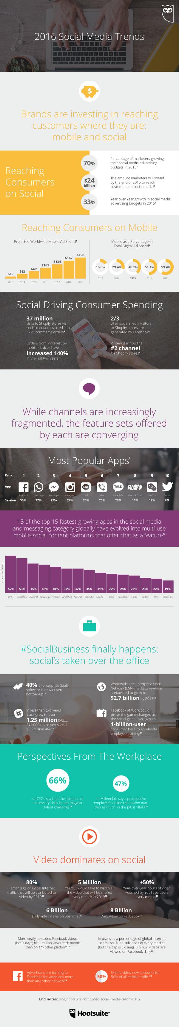 6 Social Media Trends of 2016