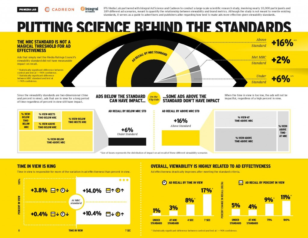 The Science Behind Viewability Standards