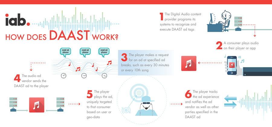 digital audio ad serving definition how it works