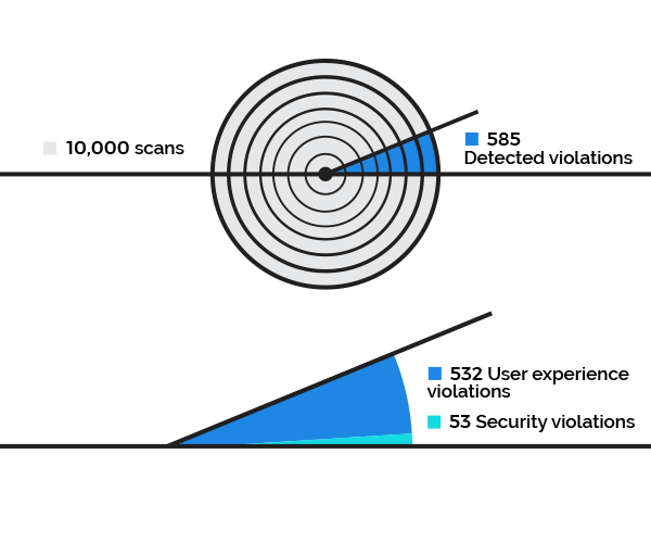 AdSecure Data Scans