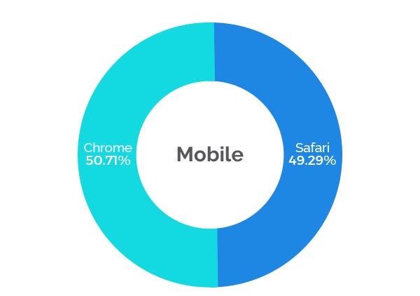 AdSecure Chrome Vs. Safari