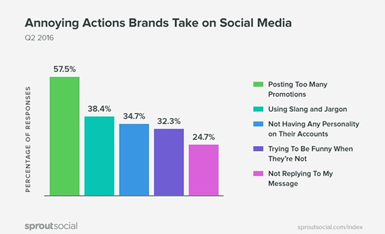 5 Sprout Social Promotion Study