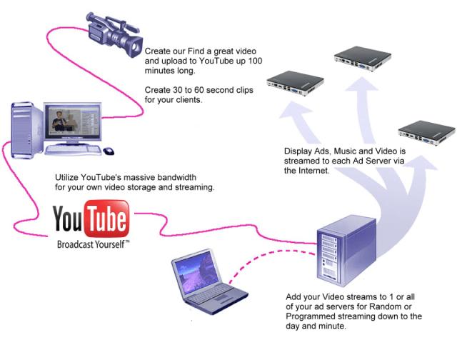 Media_Stream_Flow