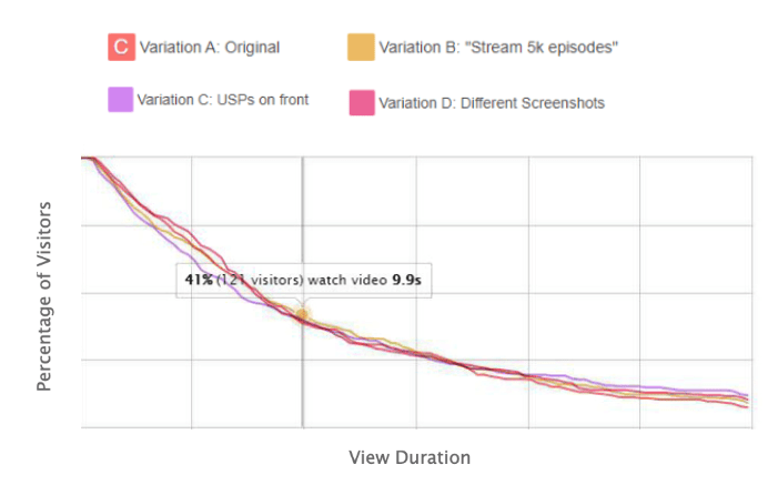 graph-showing-the-video-importance