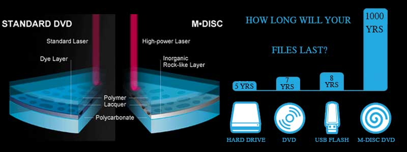 M-Disc DVD is also resistant to humidity light and temperature resistant unlike conventional DVDs and CDs.  sc 1 st  JW Digital Archiving & M-Disc DVD