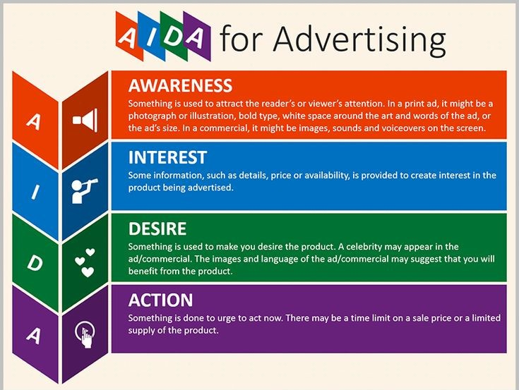 AIDA Model for Advertisisng