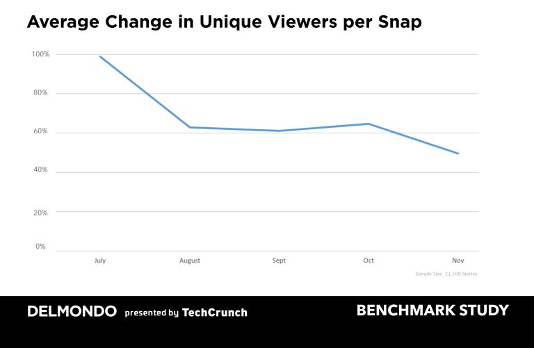 Snap Inc Snapchat unique viewer decrease