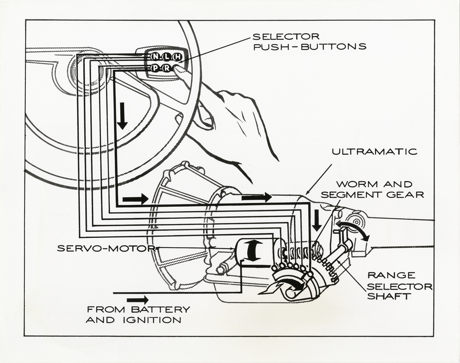 Electrical push-button Ultramatic transmission, 1956