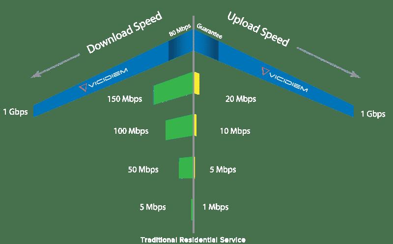 Vicidiem Internet Speed