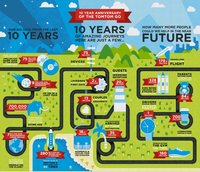 TomTom Infographic - 10 yrs visual