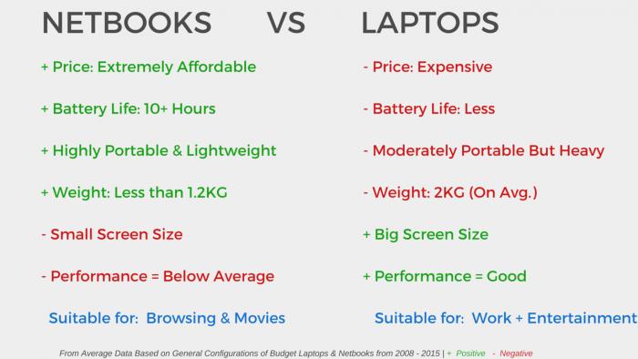NETBOOKS     VS       LAPTOPS