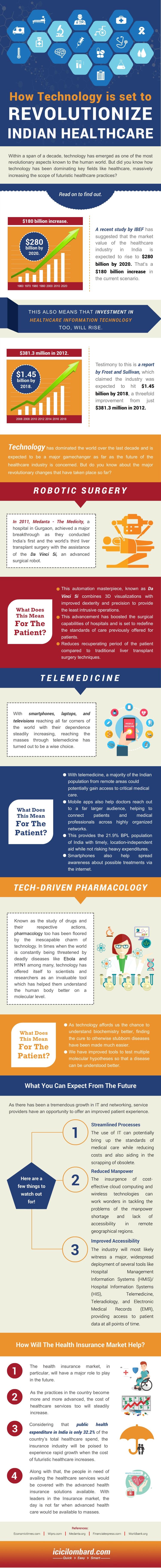 20151223-technology-revolutionize-indian-healthcare_v3