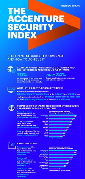 accenture security index report