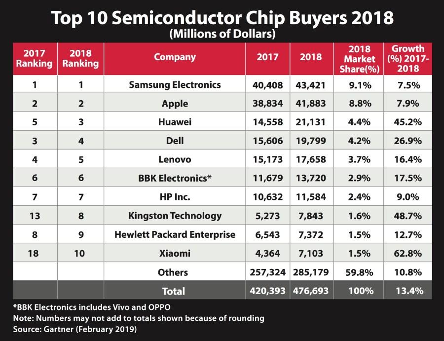 Gartner 2018 Chip Buyer Top 10 - HyperX