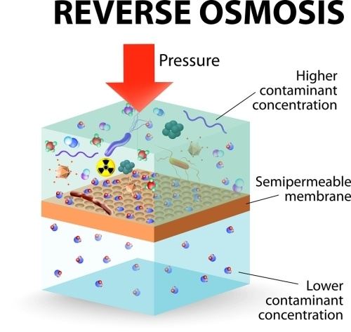 a visual representation of the process of reverse osmosis