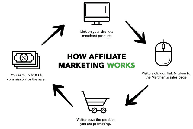 Make money affiliate marketing Nigeria