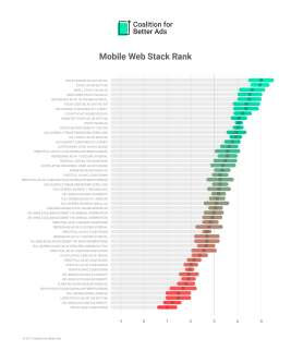 Mobile-Web-Ad-Experiences-Ranking-March-2017