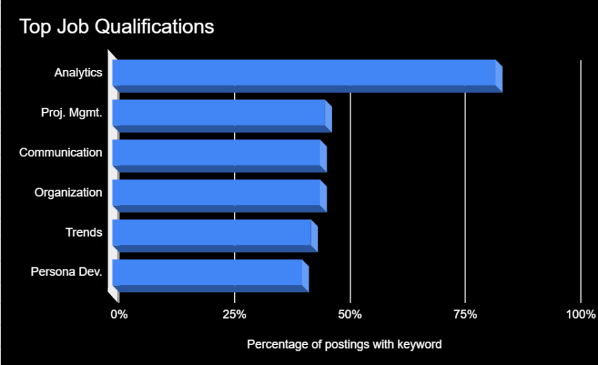 top job qualifications for remote digital marketing jobs