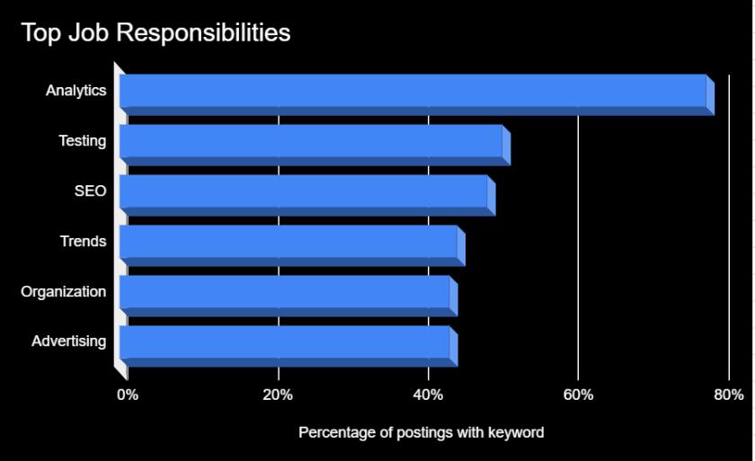 top job responsibilities for remote digital marketing jobs