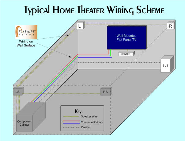 Home Theater Wiring Panel