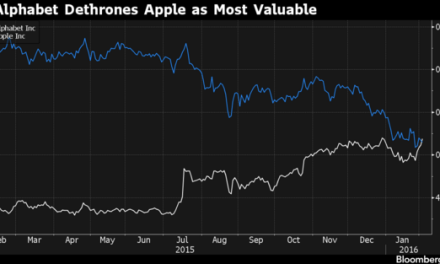Alphabet (Google) Becomes the Most Valuable Company in the World