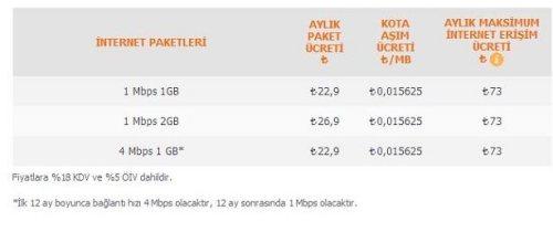 ttnet-giris-paketi-2014-ucretleri