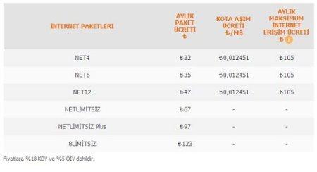 ttnet-net-adsl-2014-ucretleri