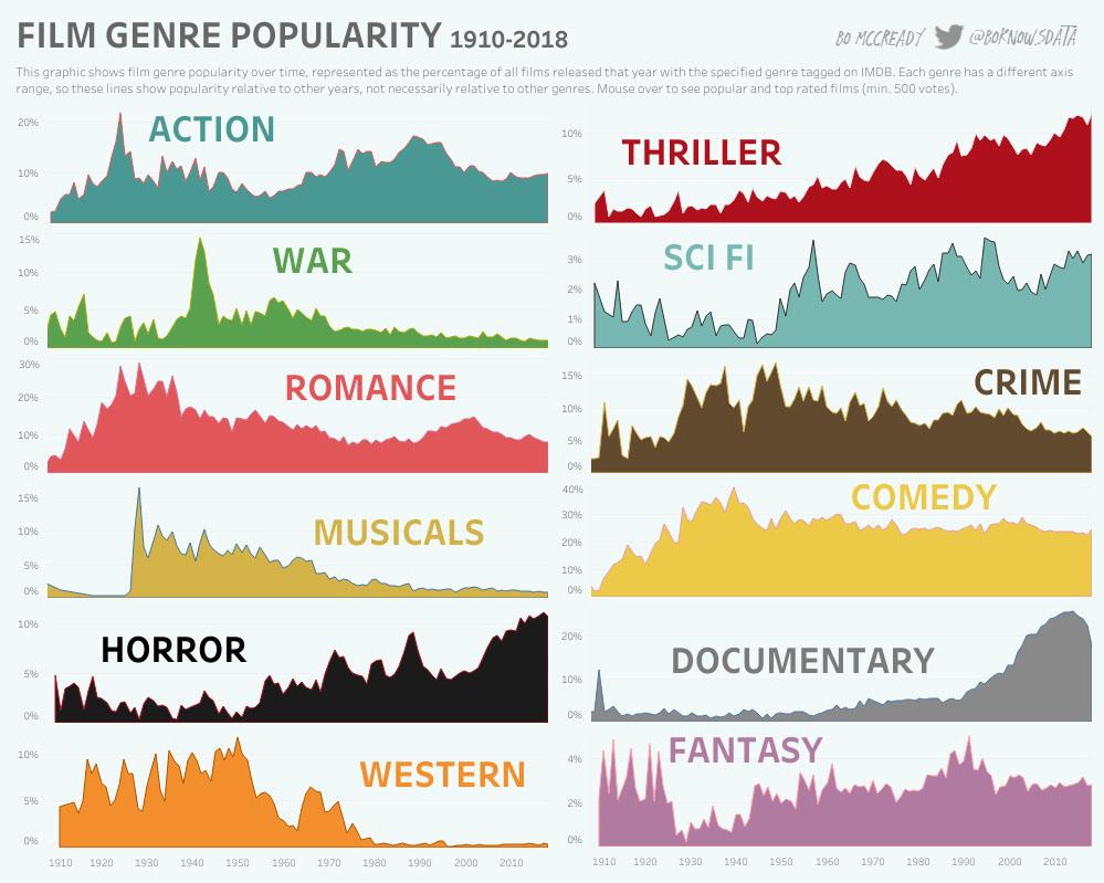 Infografik Das Sind Die Popularen Genre Im Verlauf Der