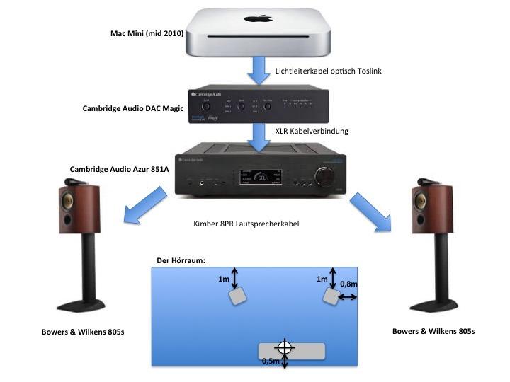 Meine Medienzentrale. Mittlerweile hat der Mac Mini M1 den Mac Mini von 2010 ersetzt. Und das Toslink-Kabel ist durch ein USB-Kabel ersetzt.